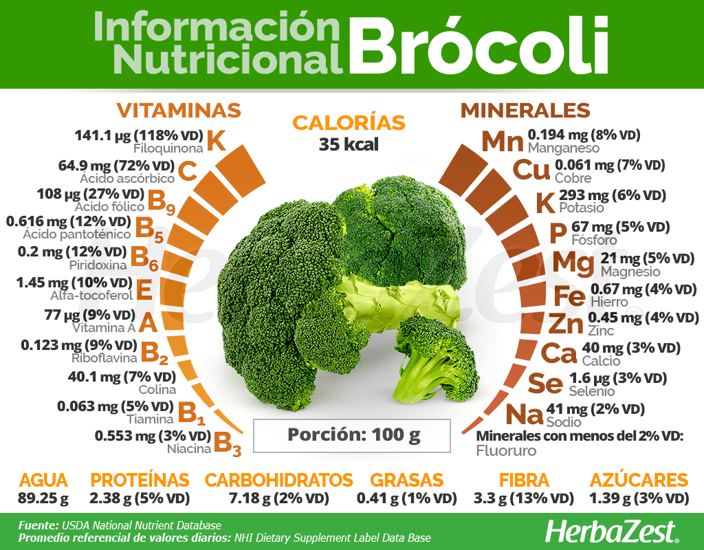 Información nutricional del brócoli