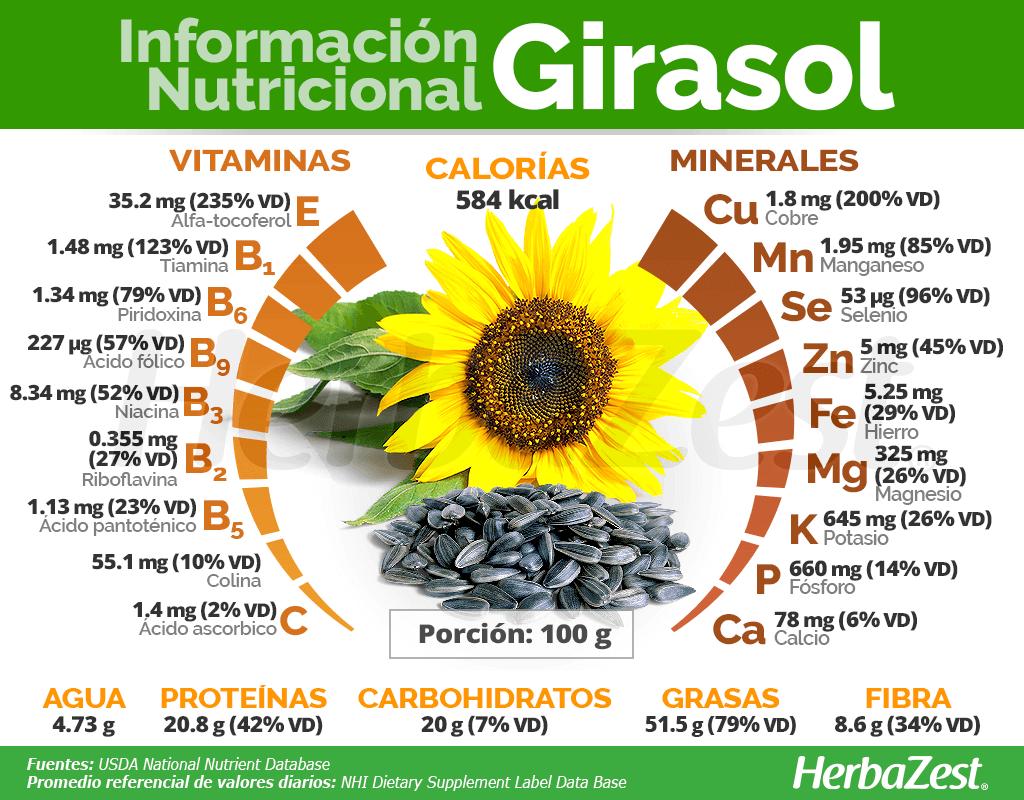 Información nutricional del girasol