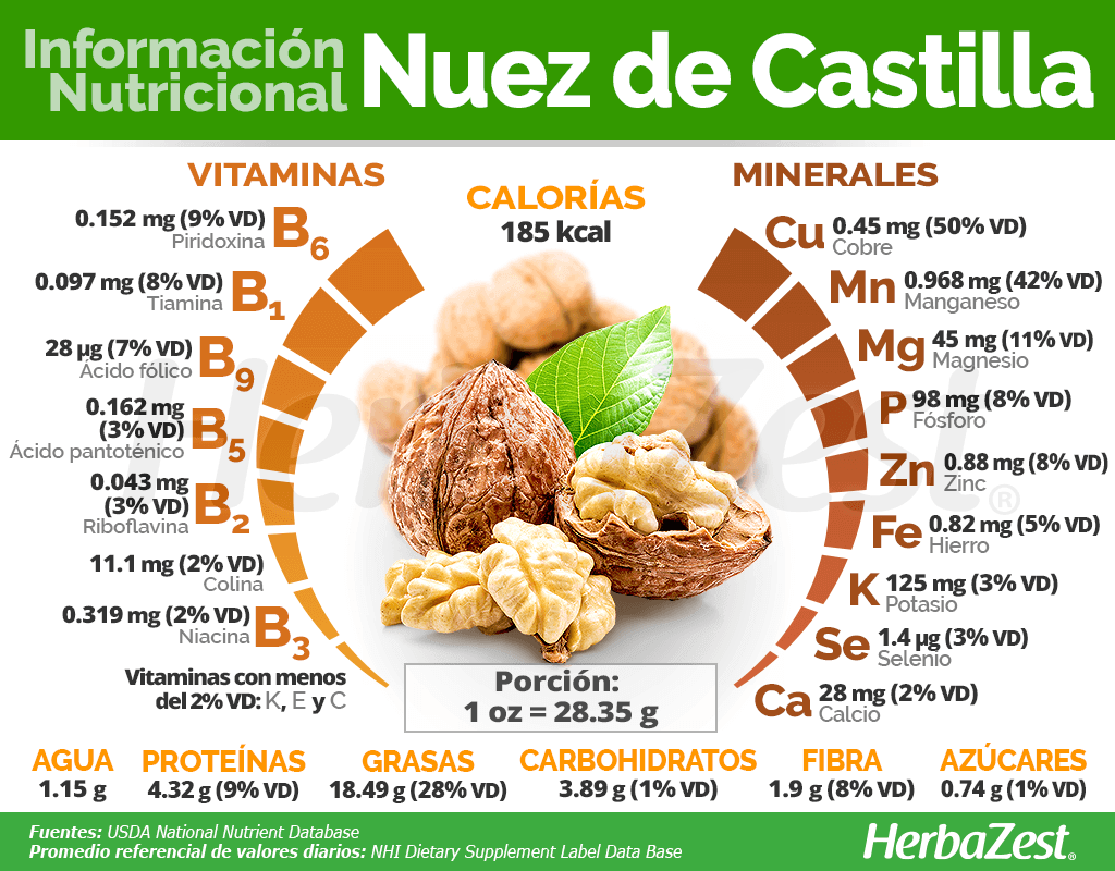 Nuez De Castilla Herbazest
