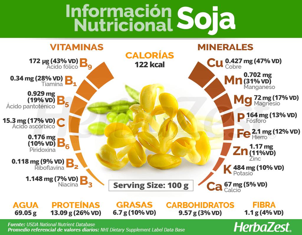 Información nutricional de la soja