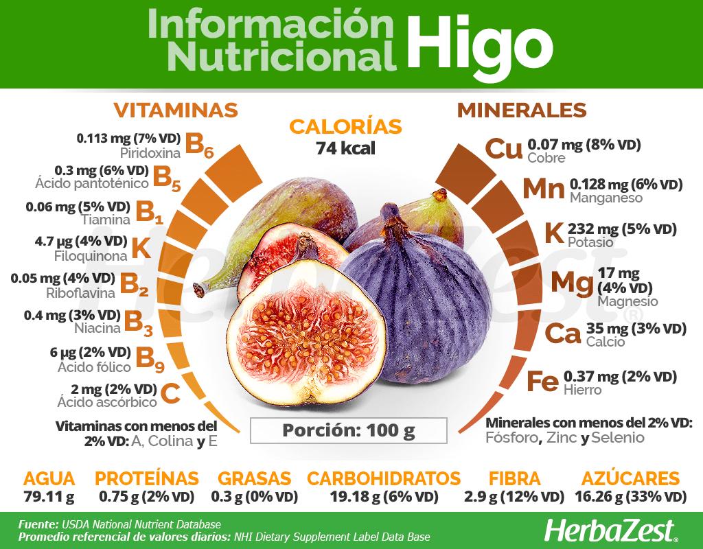 Información nutricional del higo