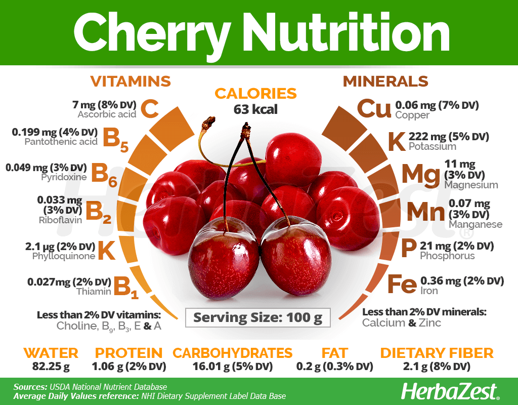 Cherry Nutrition