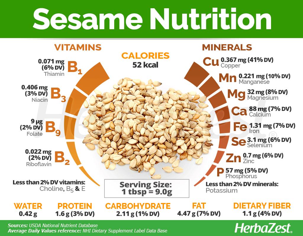 Sesame Nutrition