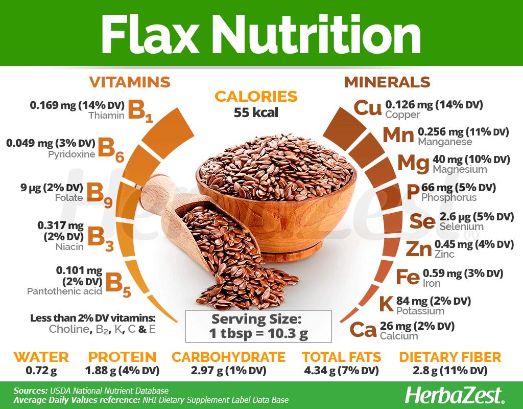Flax Nutrition