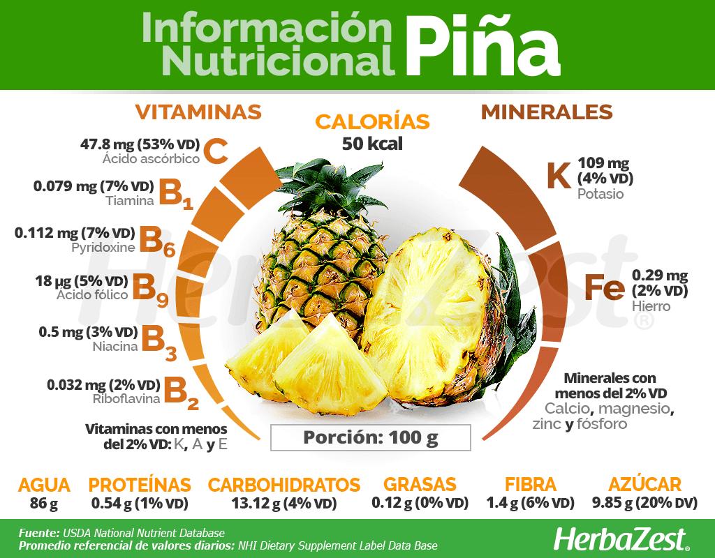 Información nutricional de la piña