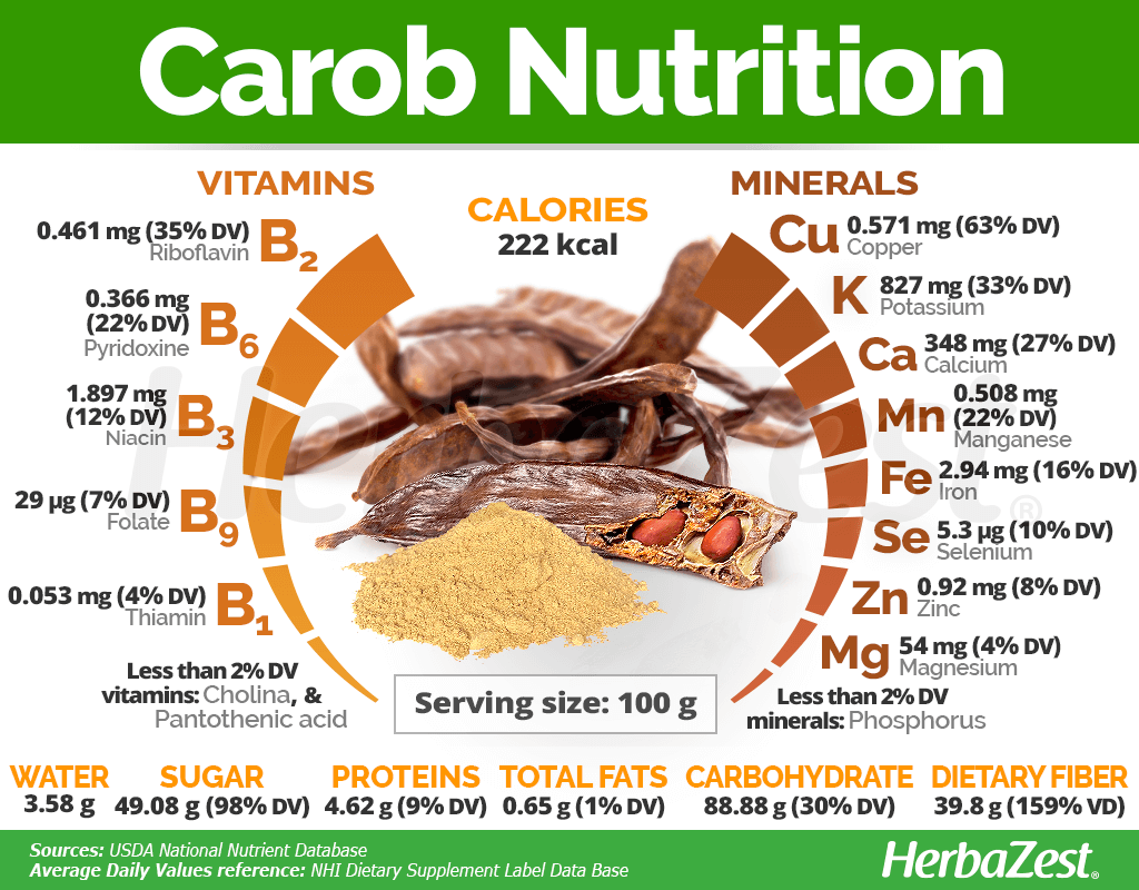 Carob Nutrition Facts