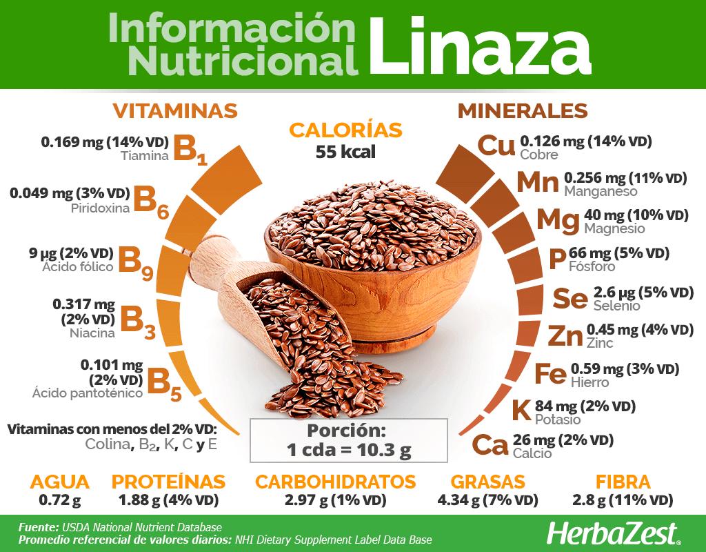 Información nutricional de la linaza