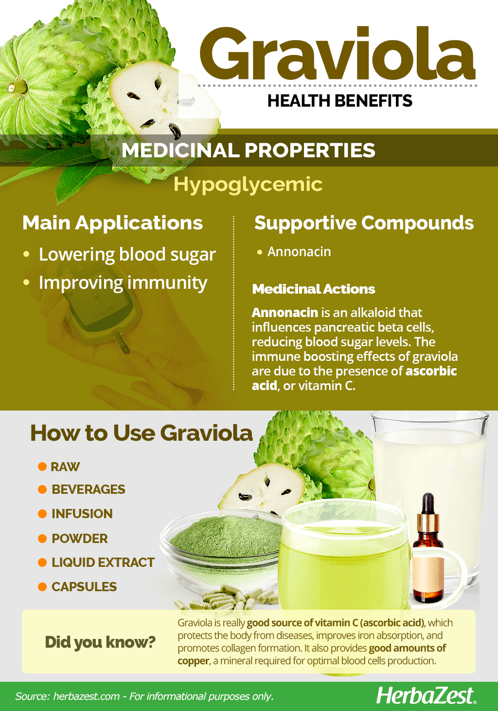 All About Graviola