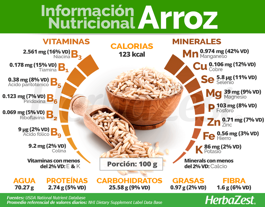 Información nutritional del arroz