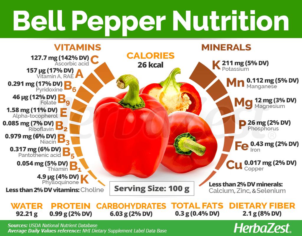 Bell Pepper Nutrition