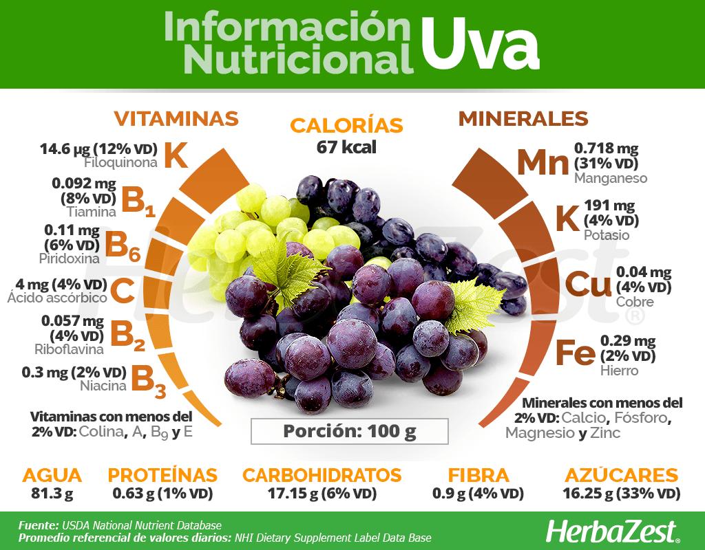Información nutricional de la uva