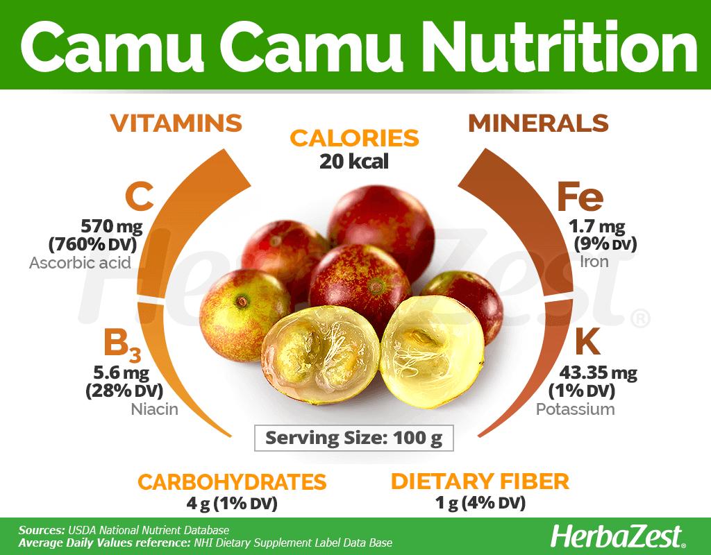 Camu Camu Nutrition