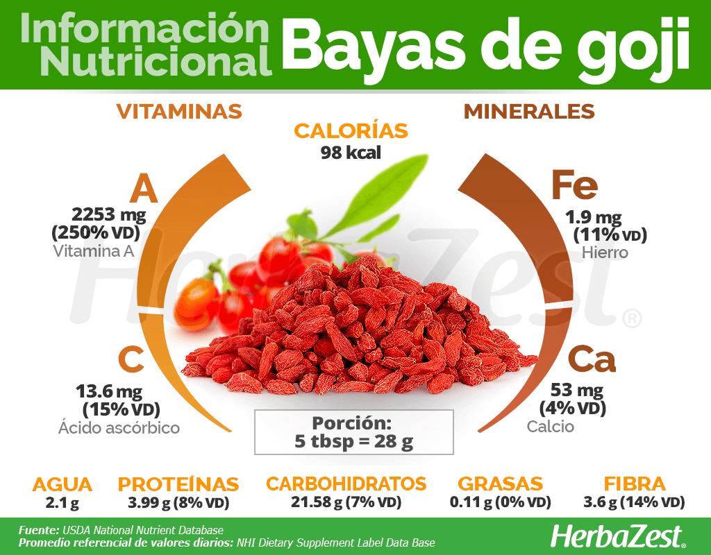 Información nutricional de las bayas de goji