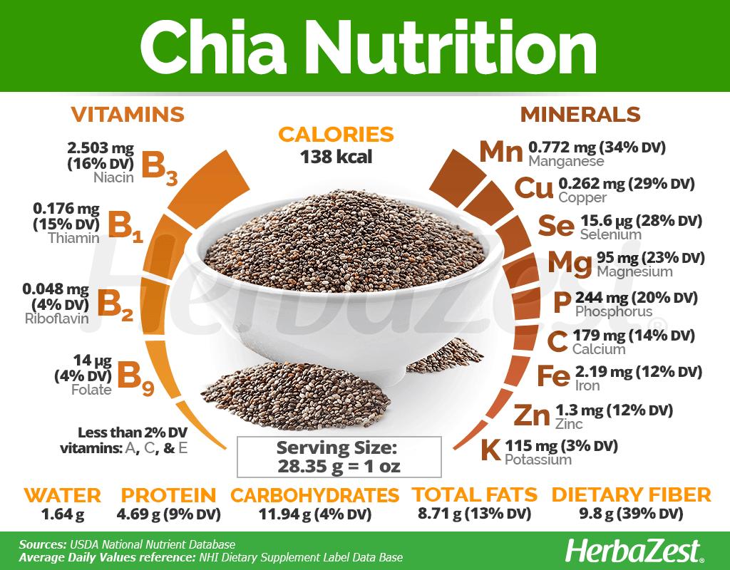Chia Nutrition