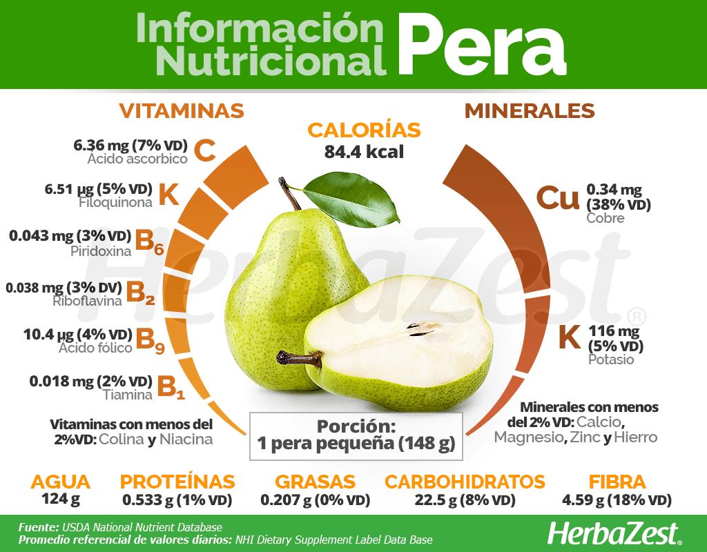 Información nutricional de la pera