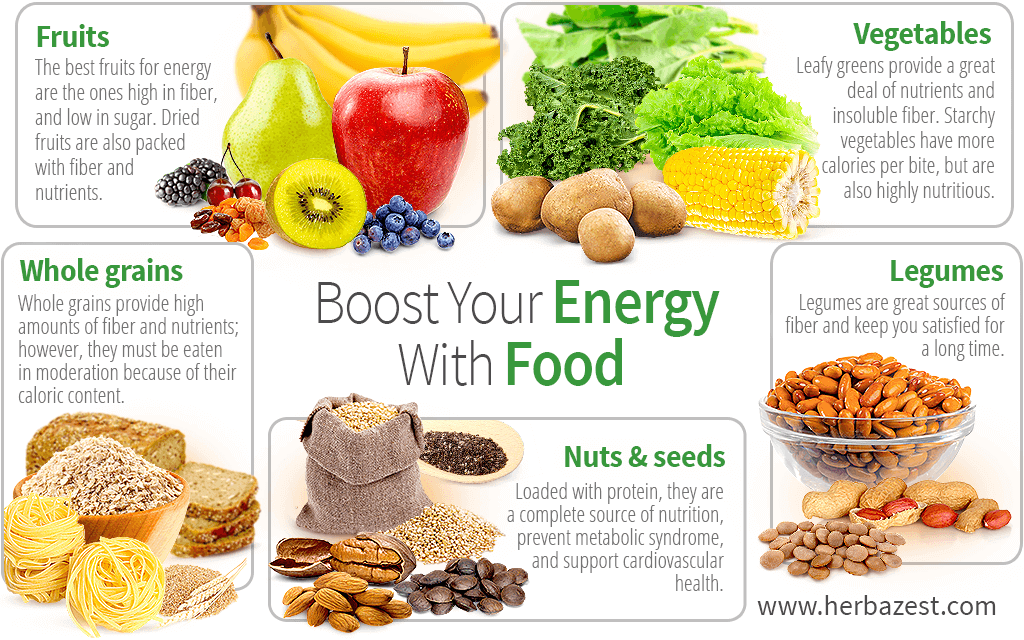 Boost Your Energy with Food