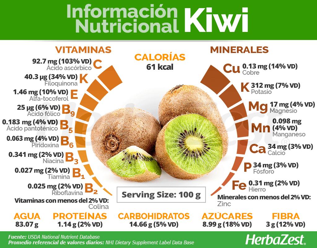 Información nutricional del kiwi