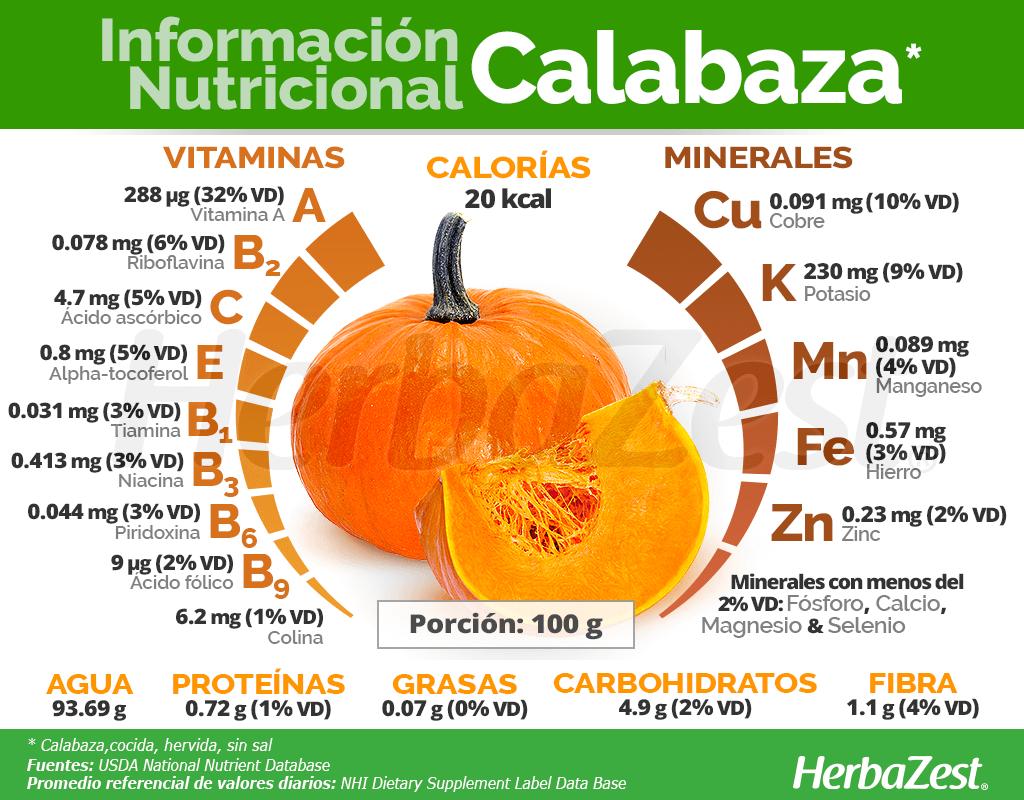 Información nutricional de la calabaza