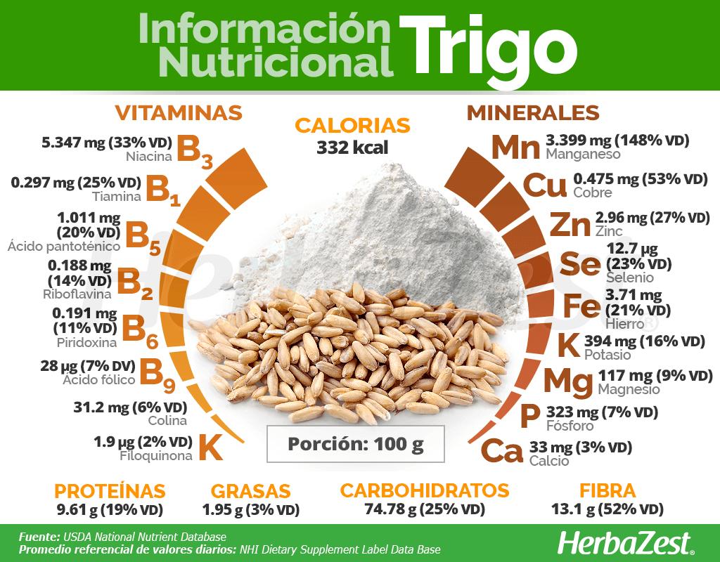 Información nutricional del trigo