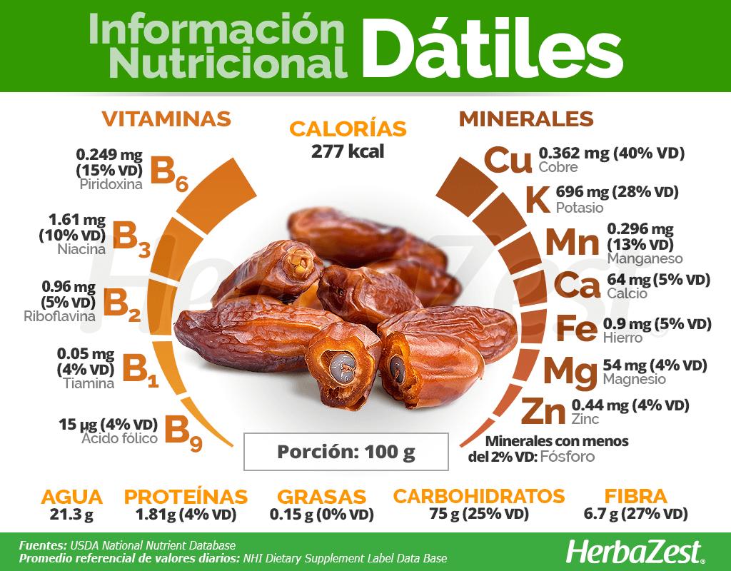 Información nutricional de los dátiles