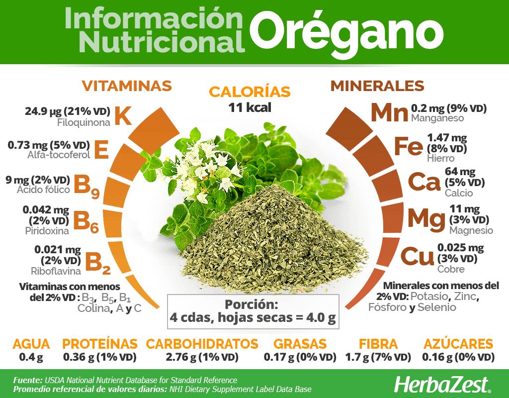 Información nutricional del orégano