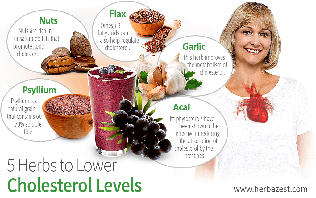 how to change cholesterol levels