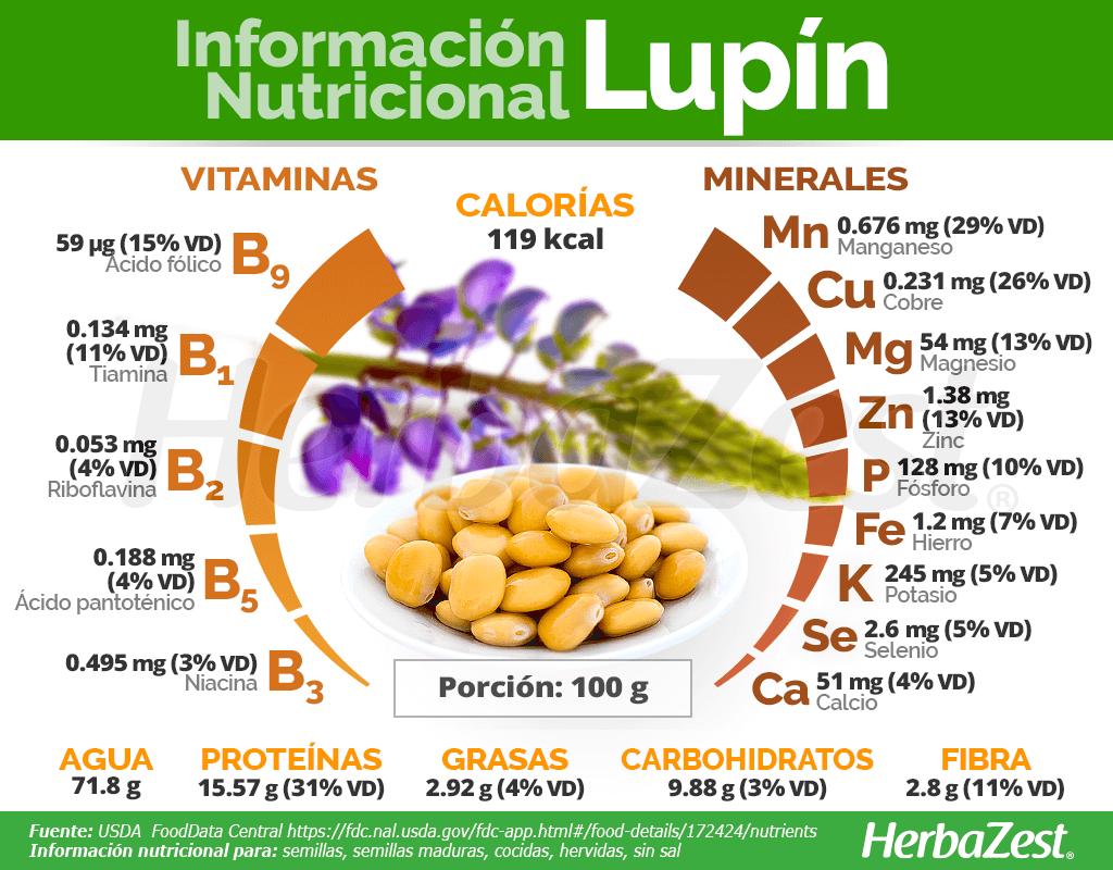 Información nutricional sobre el lupín