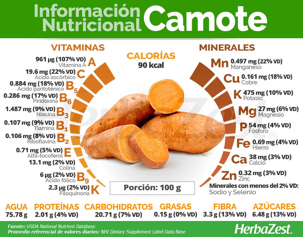 Información nutricional del camote