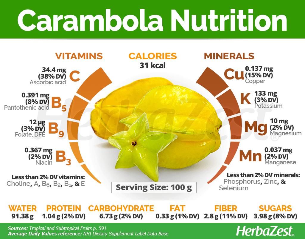 Carambola Nutrition
