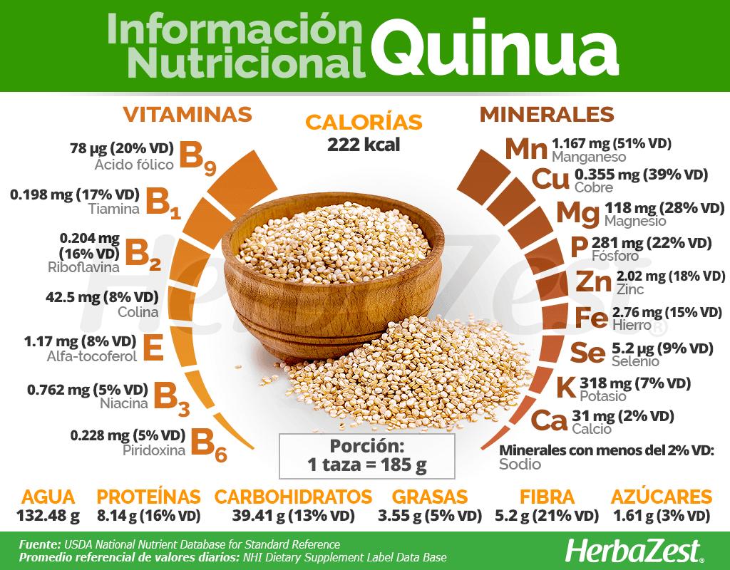 Información nutricional de la quinua