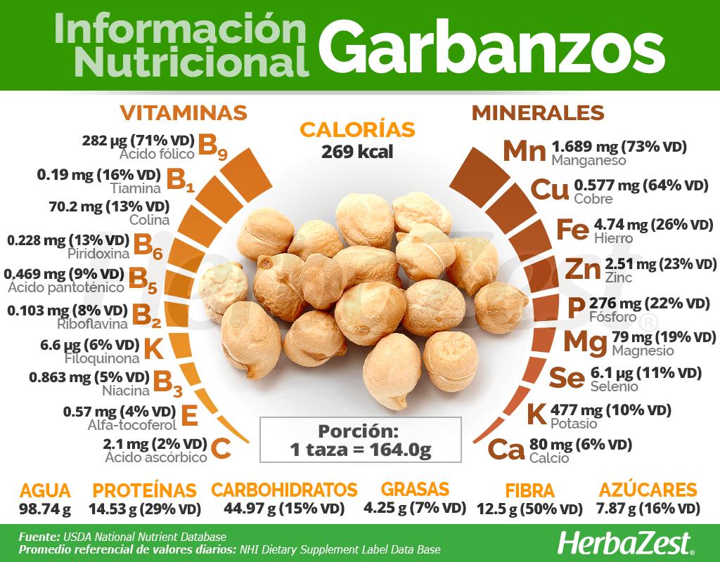 Información nutricional de los garbanzos