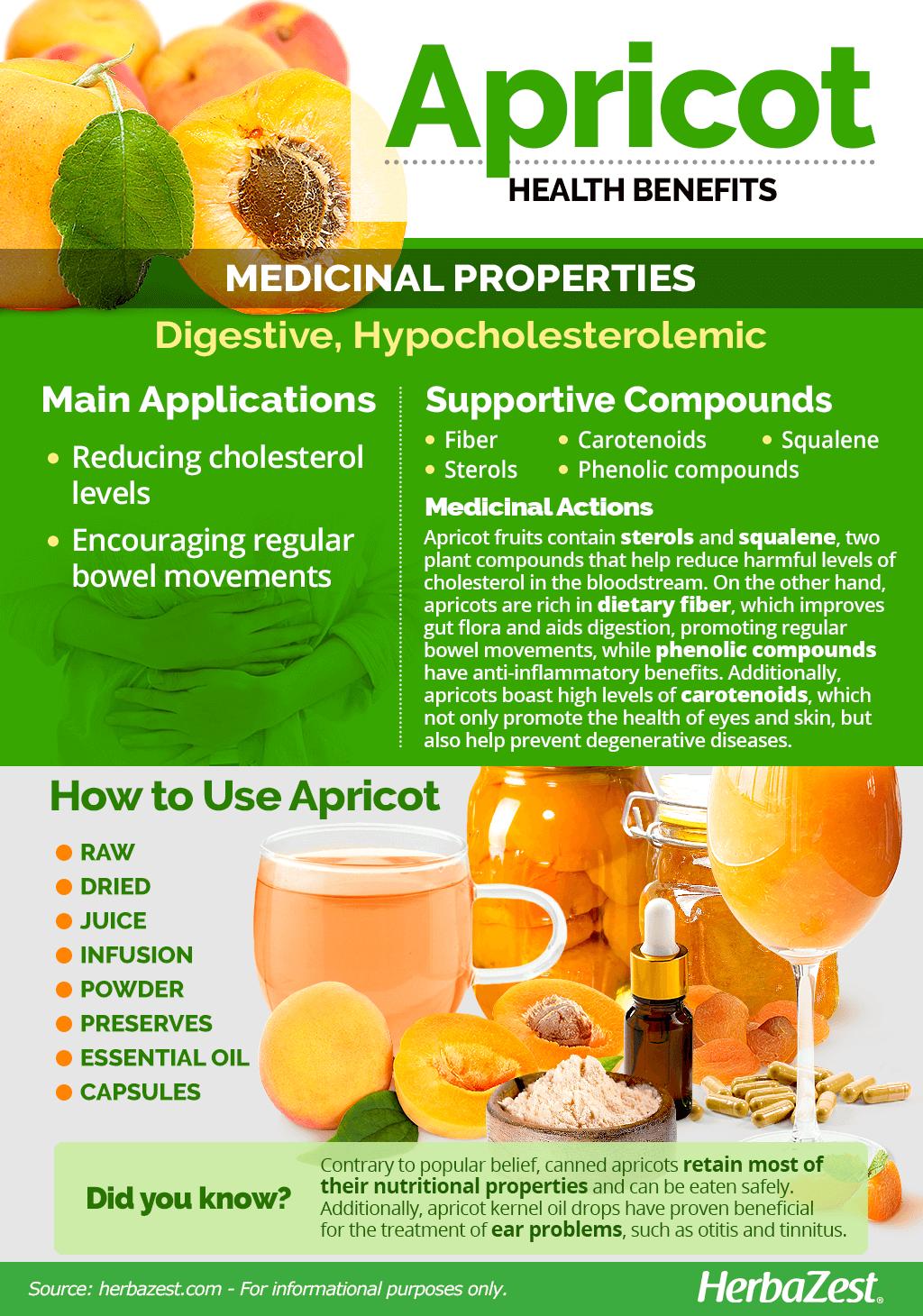 Al About Apricot