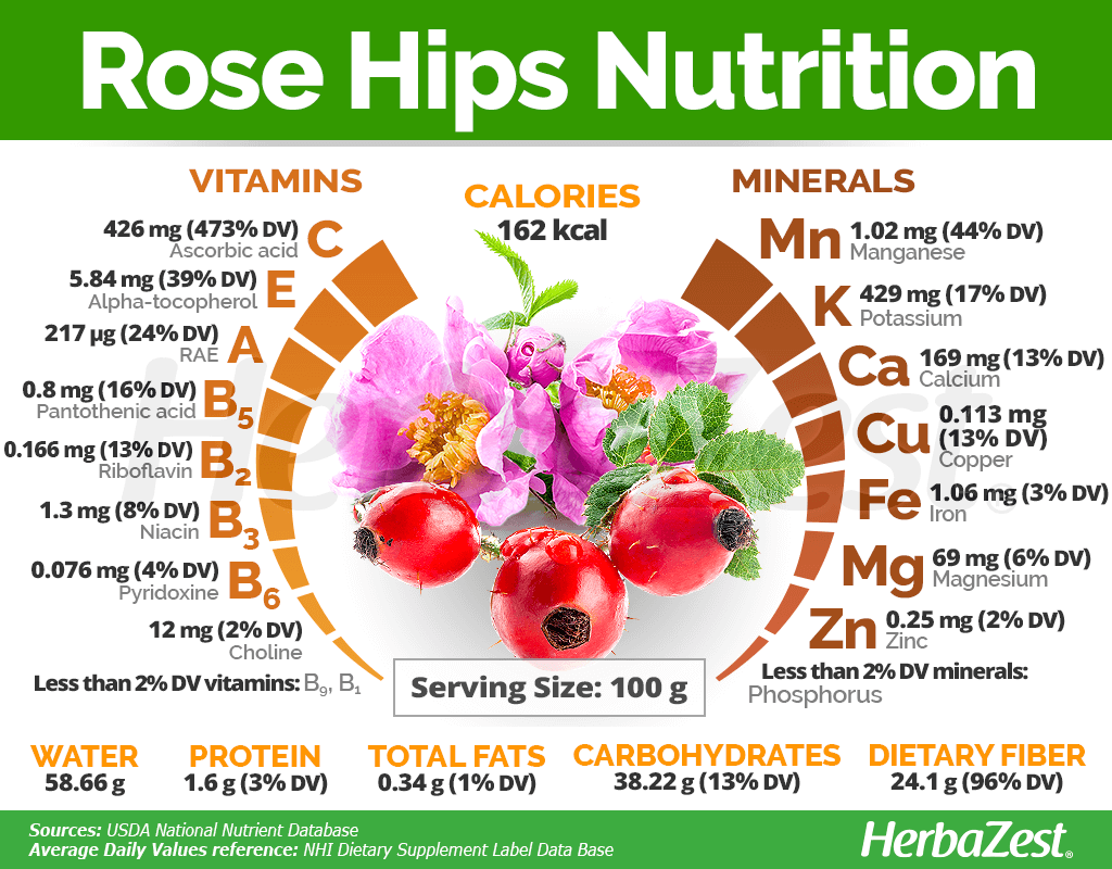 Rose Nutrition Facts